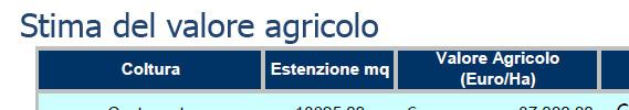 Stima del valore agricolo